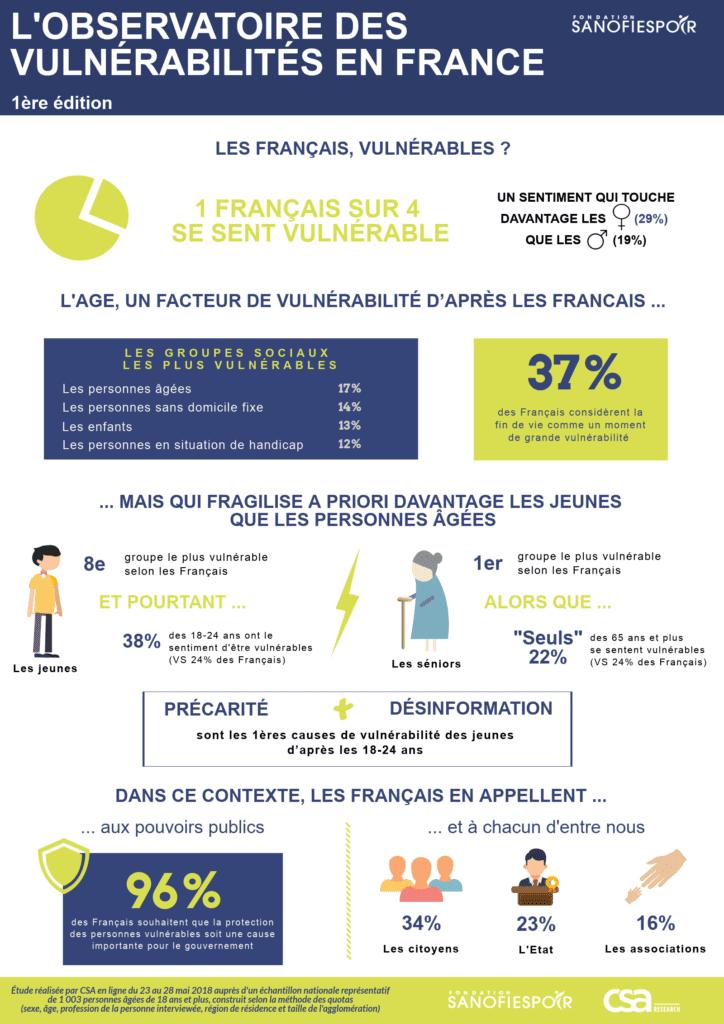 Infographie sanofi vulnérabilité