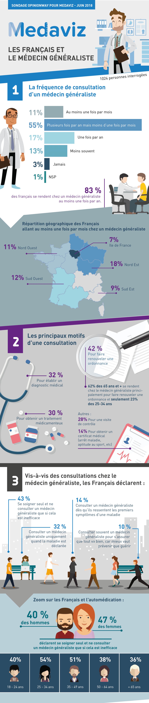 Infographie_Les Français et le médecin généraliste_Etude OpinionWay pour Medaviz_Juin 2018