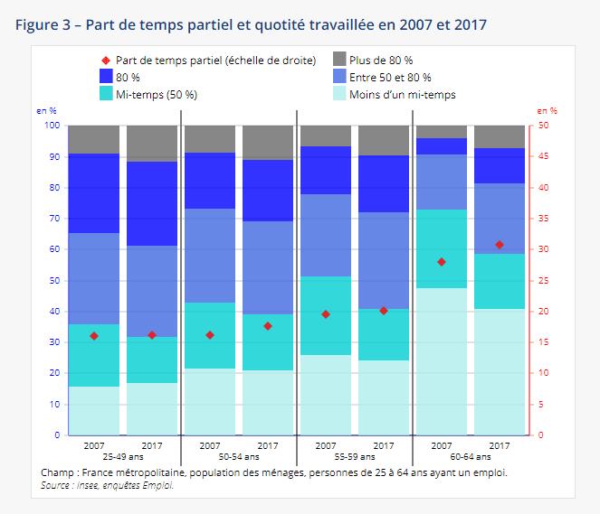 Insee L Emploi Des Seniors Est En Hausse Depuis 2007 Silver Economie