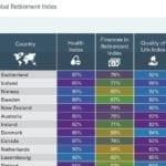 Indice Mondial des Retraites 2018 : la France se classe au 21ème rang