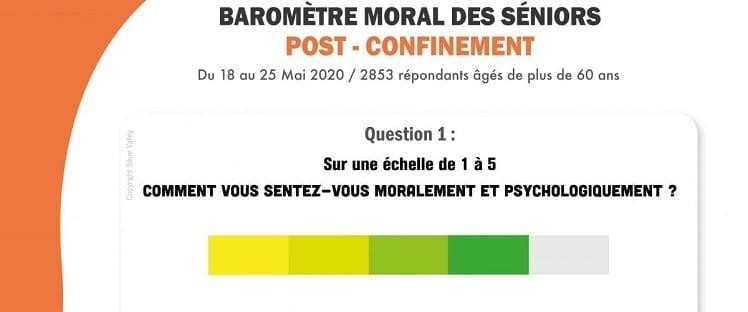 Déconfinement : Découvrez les résultats de la cinquième semaine du baromètre sur le moral des seniors